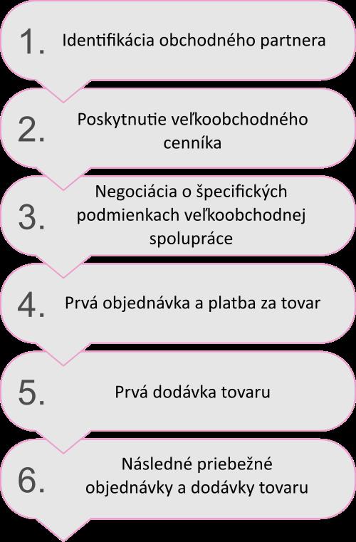 postup veľkoobchod breastextra - megaprsia